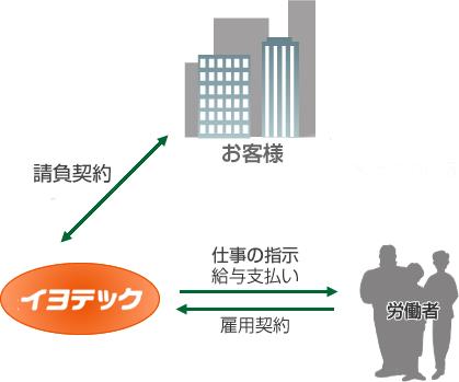 shikumi_ukeoi
